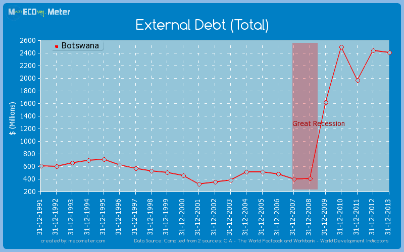 External Debt (Total) of Botswana