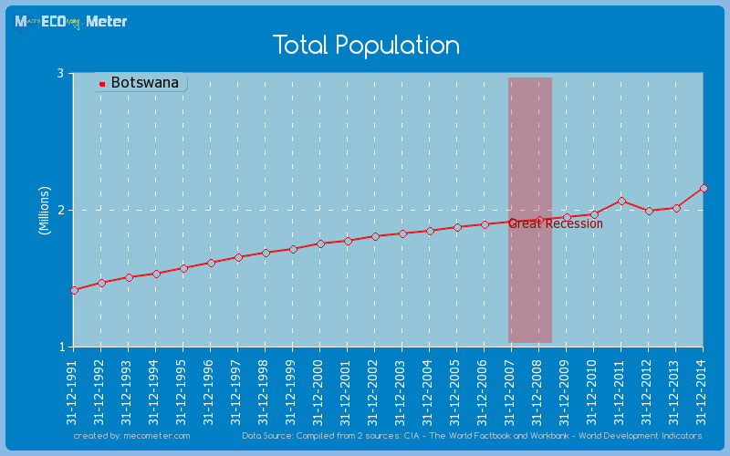 Total Population of Botswana