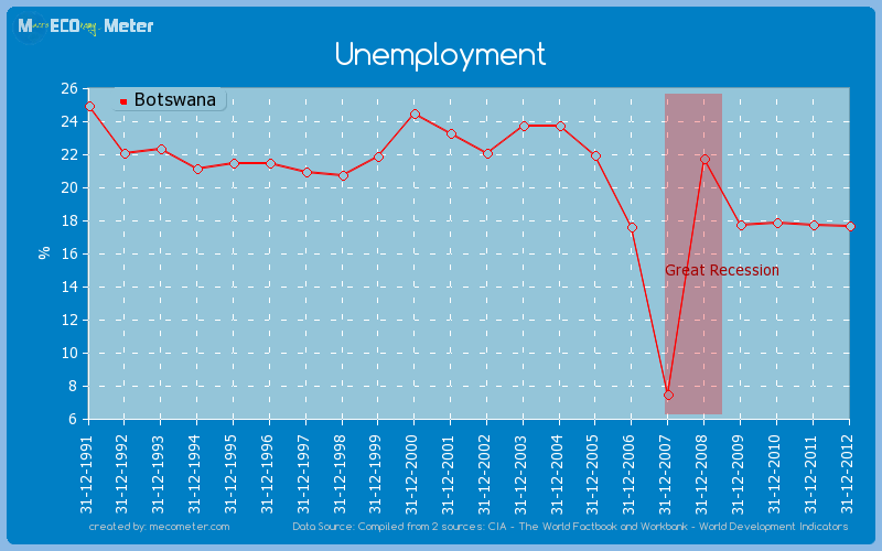 Unemployment of Botswana