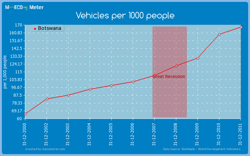 Vehicles per 1000 people of Botswana