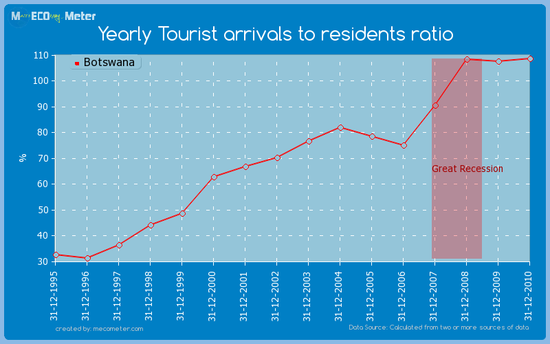Yearly Tourist arrivals to residents ratio of Botswana