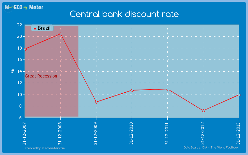 Central bank discount rate of Brazil