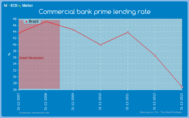Commercial bank prime lending rate of Brazil