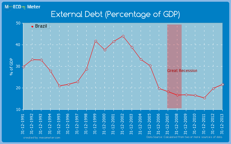 External Debt (Percentage of GDP) of Brazil