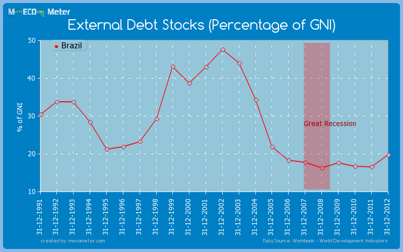 External Debt Stocks (Percentage of GNI) of Brazil