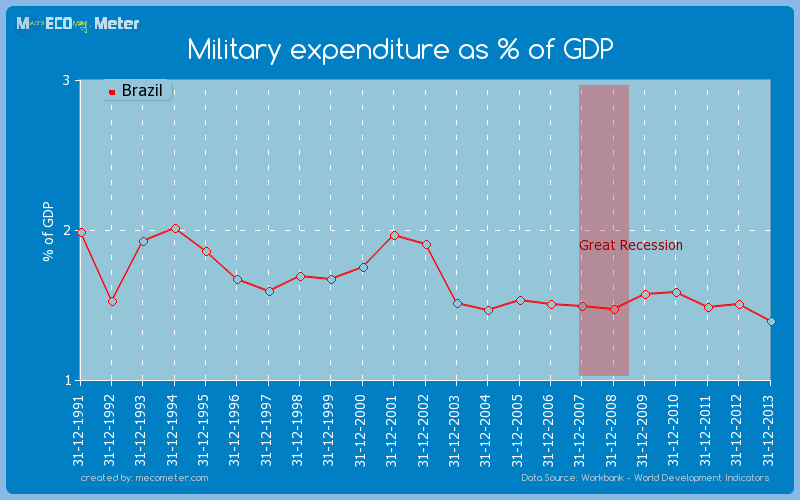 Military expenditure as % of GDP of Brazil