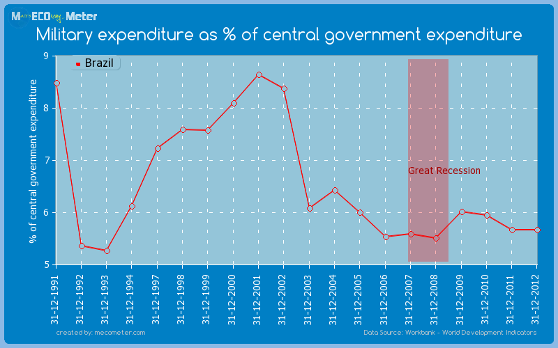 Military expenditure as % of central government expenditure of Brazil