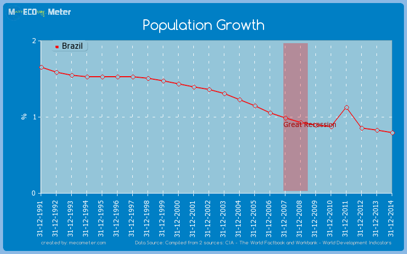 Population Growth of Brazil