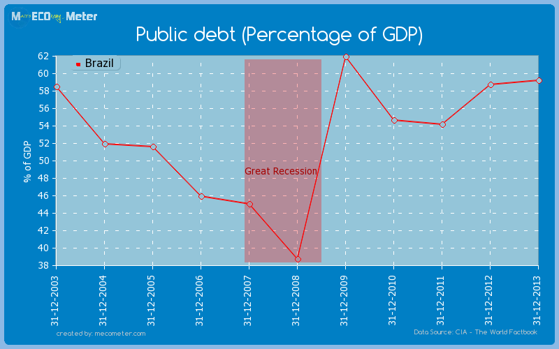 Public debt (Percentage of GDP) of Brazil