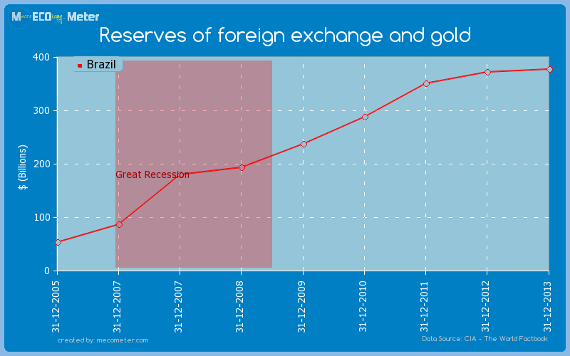 Reserves of foreign exchange and gold of Brazil