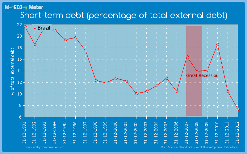 Short-term debt (percentage of total external debt) of Brazil