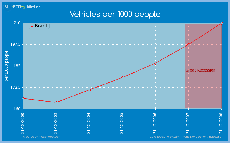 Vehicles per 1000 people of Brazil