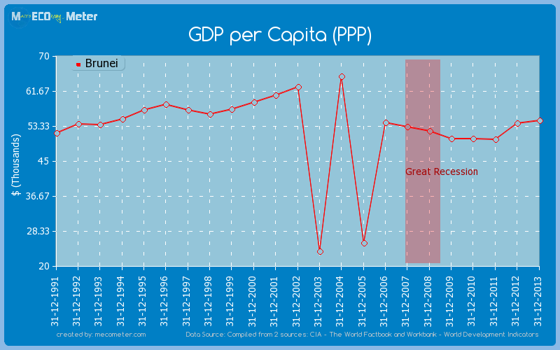 GDP per Capita (PPP) of Brunei