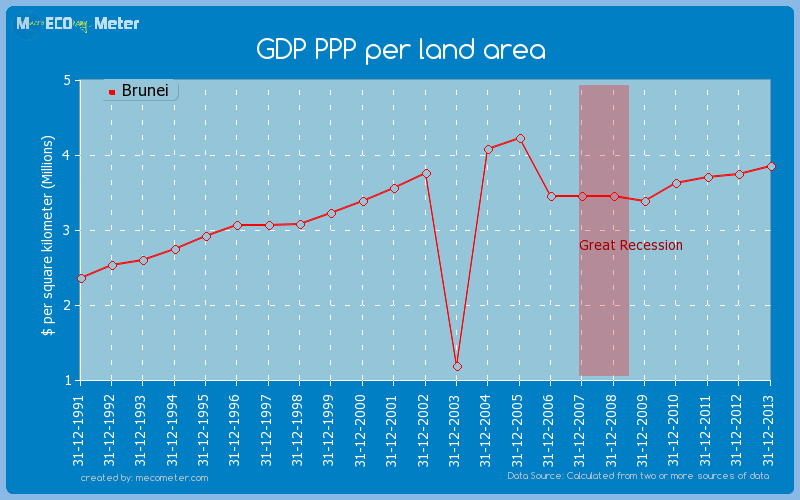 GDP PPP per land area of Brunei