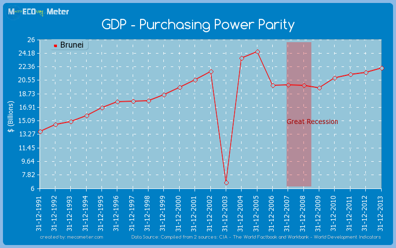 GDP - Purchasing Power Parity of Brunei