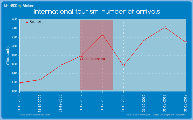 International tourism, number of arrivals of Brunei