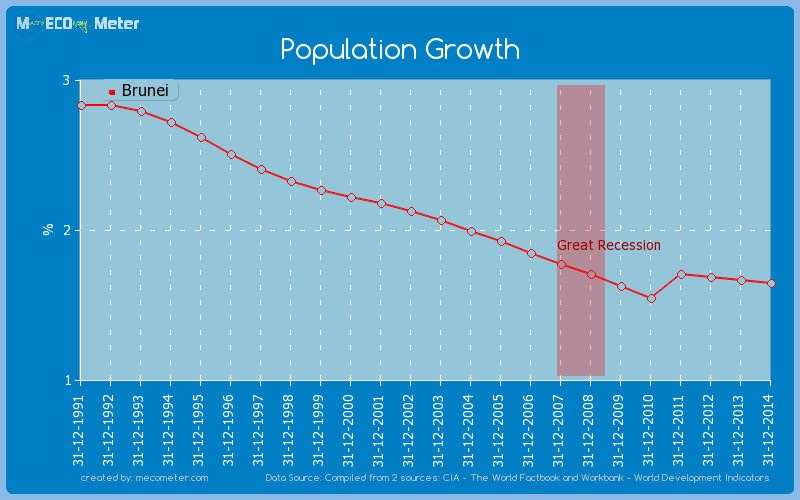 Population Growth of Brunei