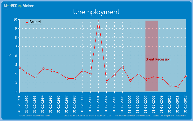 Unemployment of Brunei
