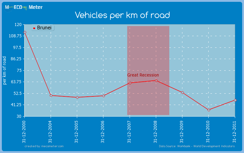 Vehicles per km of road of Brunei