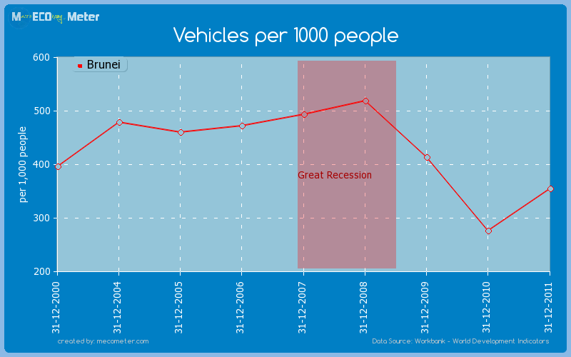 Vehicles per 1000 people of Brunei
