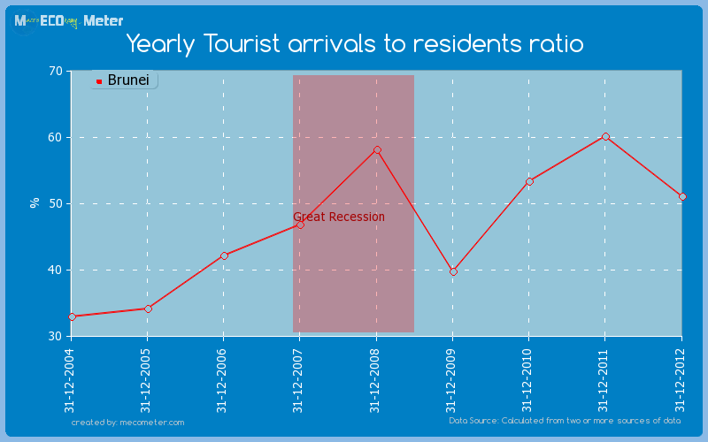 Yearly Tourist arrivals to residents ratio of Brunei
