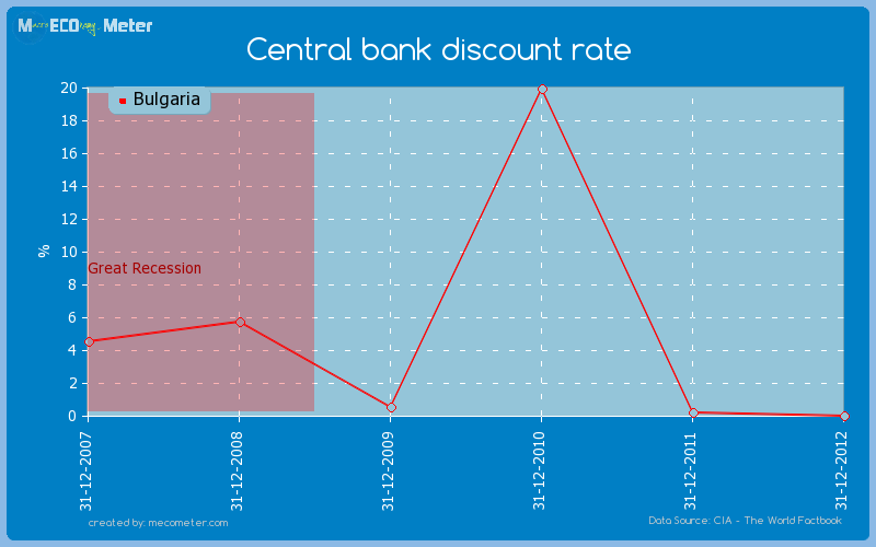 Central bank discount rate of Bulgaria