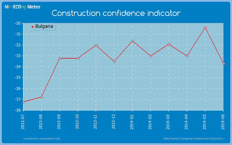 Construction confidence indicator of Bulgaria