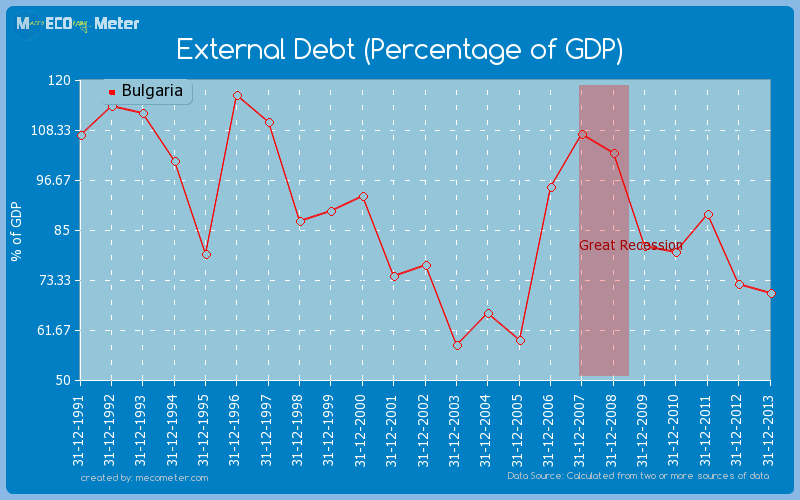 External Debt (Percentage of GDP) of Bulgaria