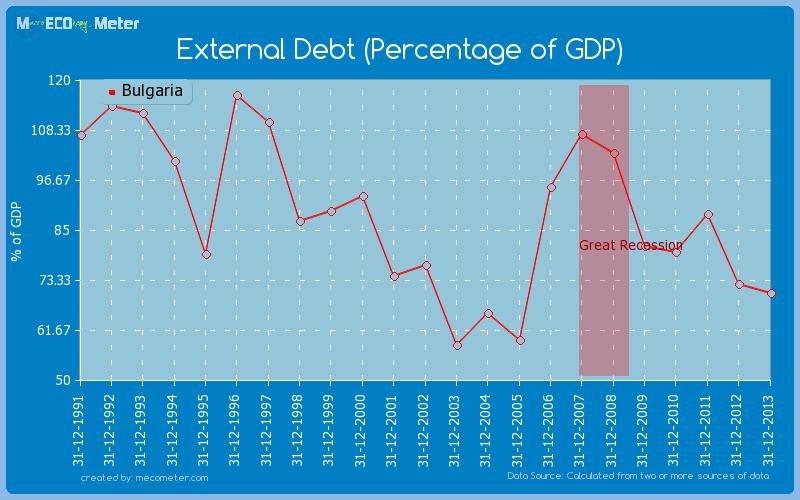 External Debt (Percentage of GDP) of Bulgaria