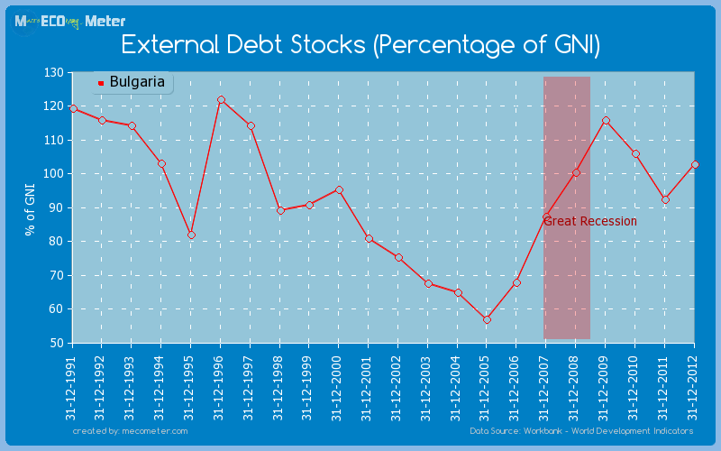 External Debt Stocks (Percentage of GNI) of Bulgaria