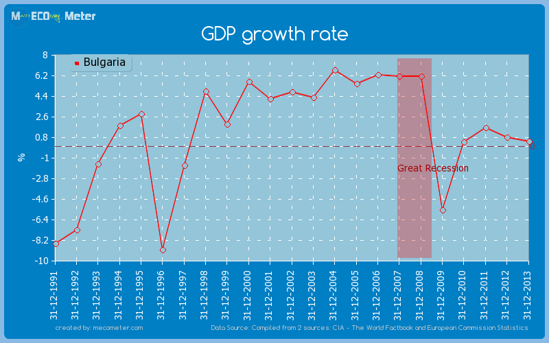 GDP growth rate of Bulgaria