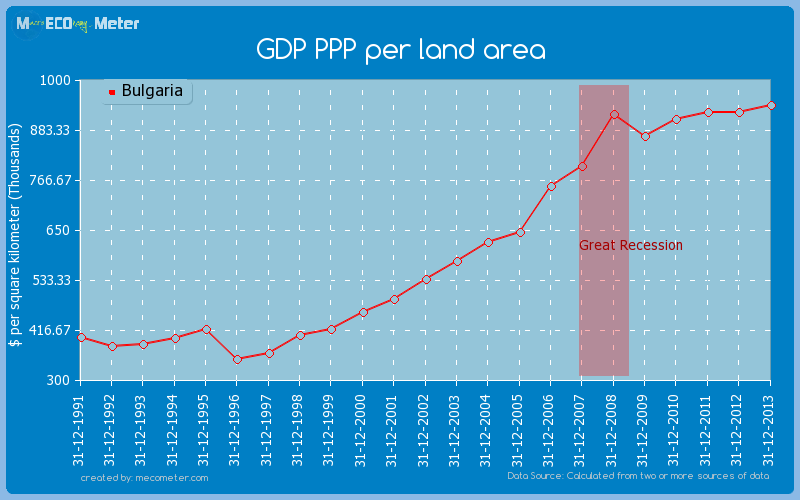 GDP PPP per land area of Bulgaria