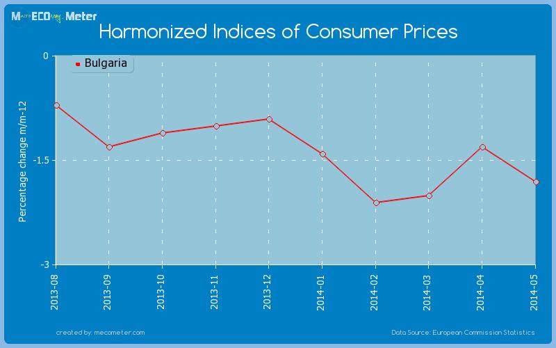 Harmonized Indices of Consumer Prices of Bulgaria