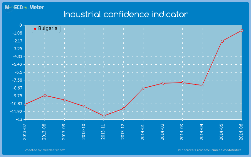 Industrial confidence indicator of Bulgaria