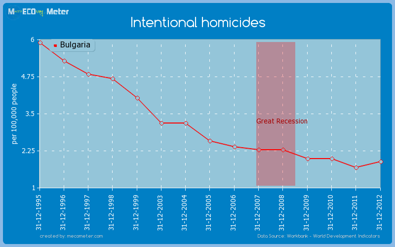 Intentional homicides of Bulgaria