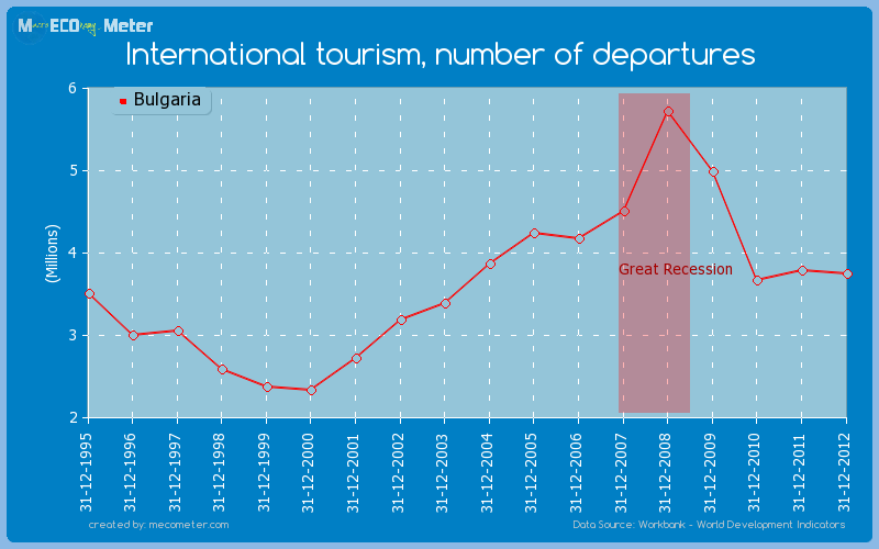 International tourism, number of departures of Bulgaria