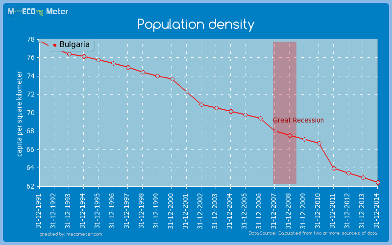 Population density of Bulgaria