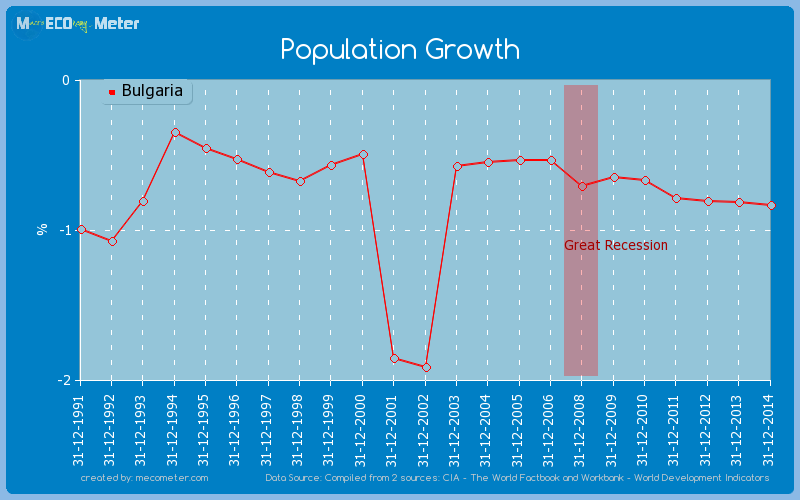 Population Growth of Bulgaria