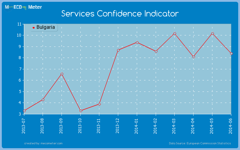 Services Confidence Indicator of Bulgaria
