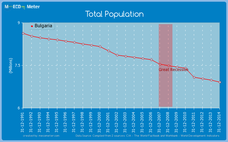 Total Population of Bulgaria