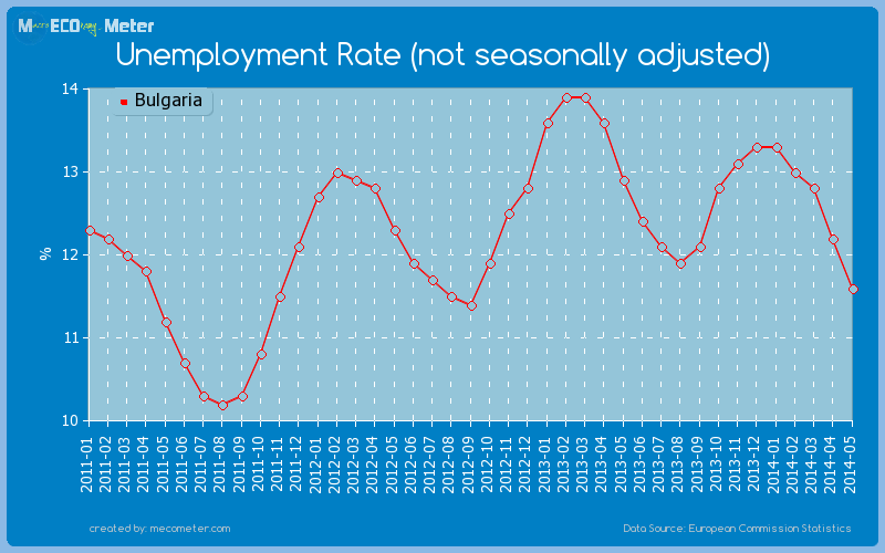 Unemployment Rate (not seasonally adjusted) of Bulgaria