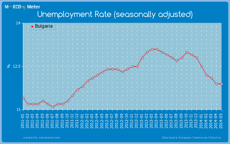 Unemployment Rate (seasonally adjusted) of Bulgaria