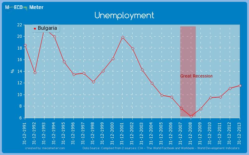Unemployment of Bulgaria