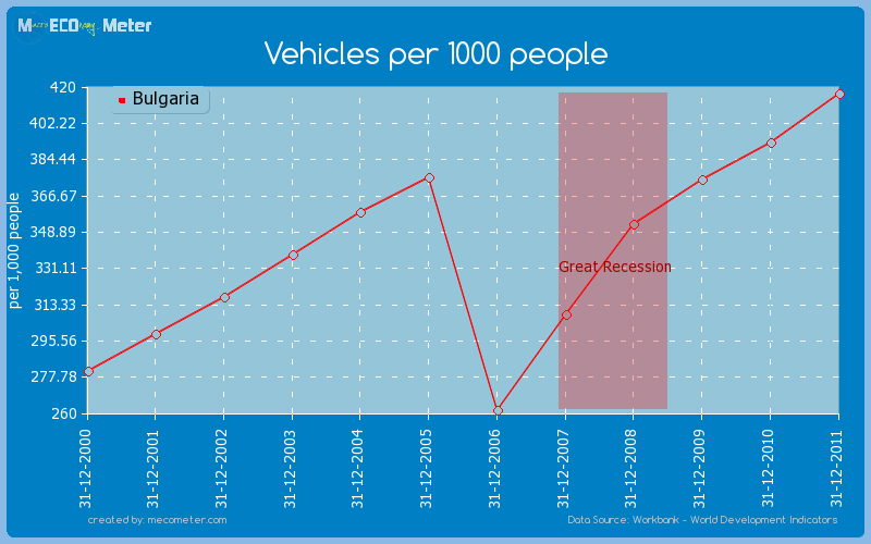 Vehicles per 1000 people of Bulgaria