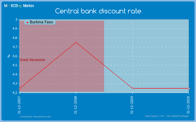 Central bank discount rate of Burkina Faso