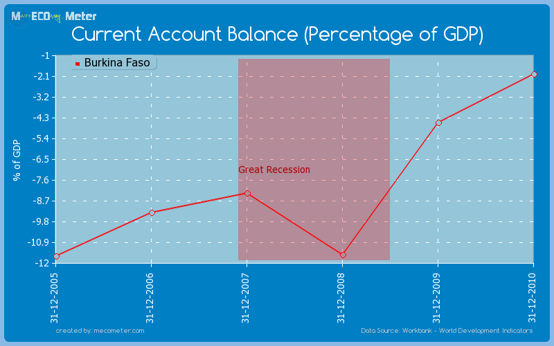 Current Account Balance (Percentage of GDP) of Burkina Faso