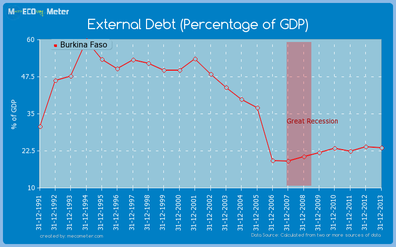 External Debt (Percentage of GDP) of Burkina Faso