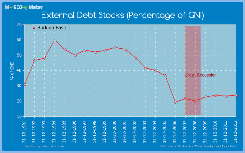 External Debt Stocks (Percentage of GNI) of Burkina Faso