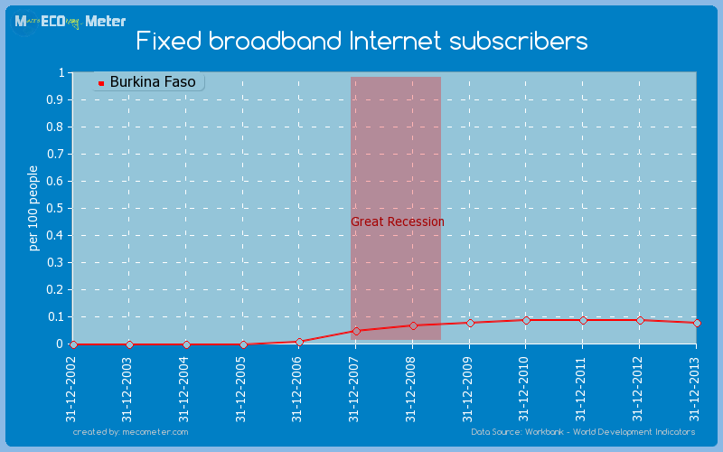 Fixed broadband Internet subscribers of Burkina Faso