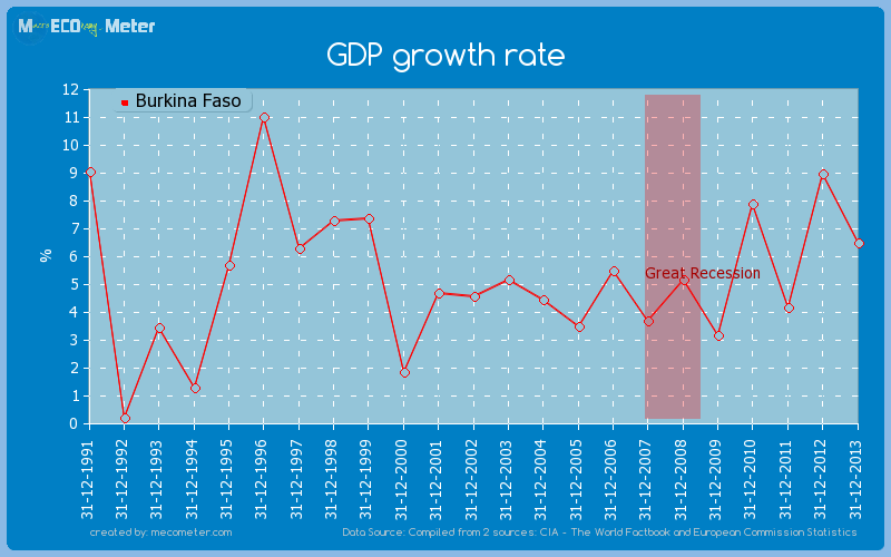 GDP growth rate of Burkina Faso